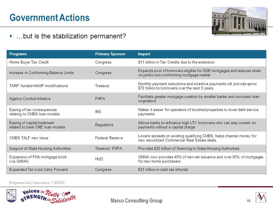 Marco Consulting Group 58 Government Actions …but is the stabilization permanent.