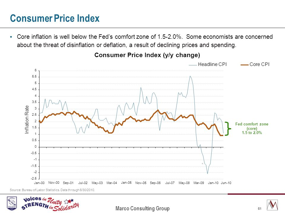Marco Consulting Group 61 Consumer Price Index Core inflation is well below the Feds comfort zone of 1.5-2.0%.