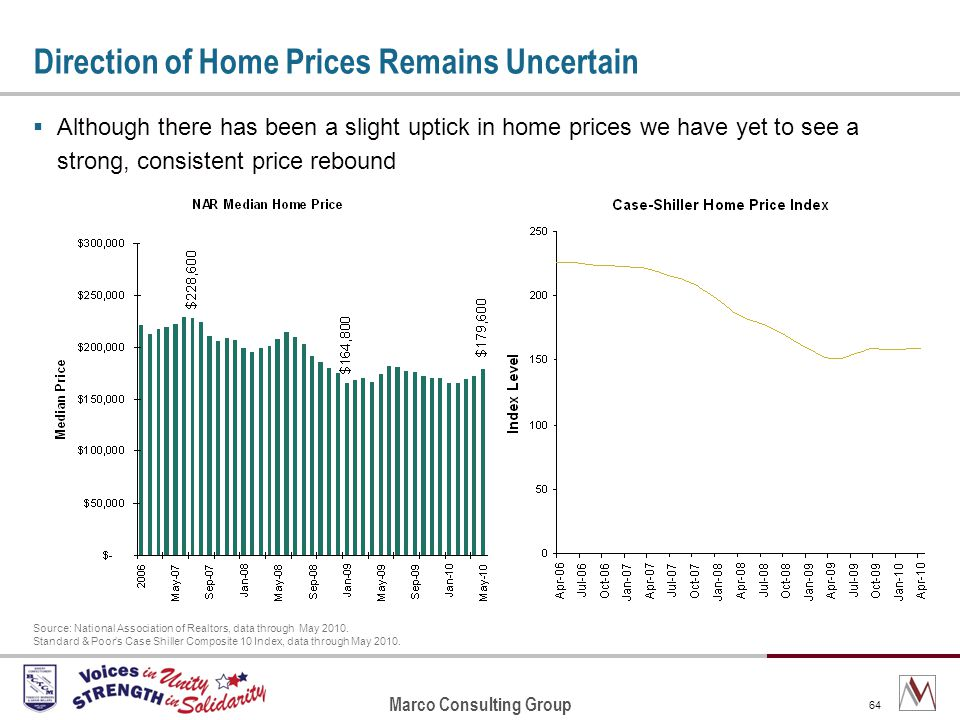 Marco Consulting Group 64 Direction of Home Prices Remains Uncertain Although there has been a slight uptick in home prices we have yet to see a strong, consistent price rebound Source: National Association of Realtors, data through May 2010.