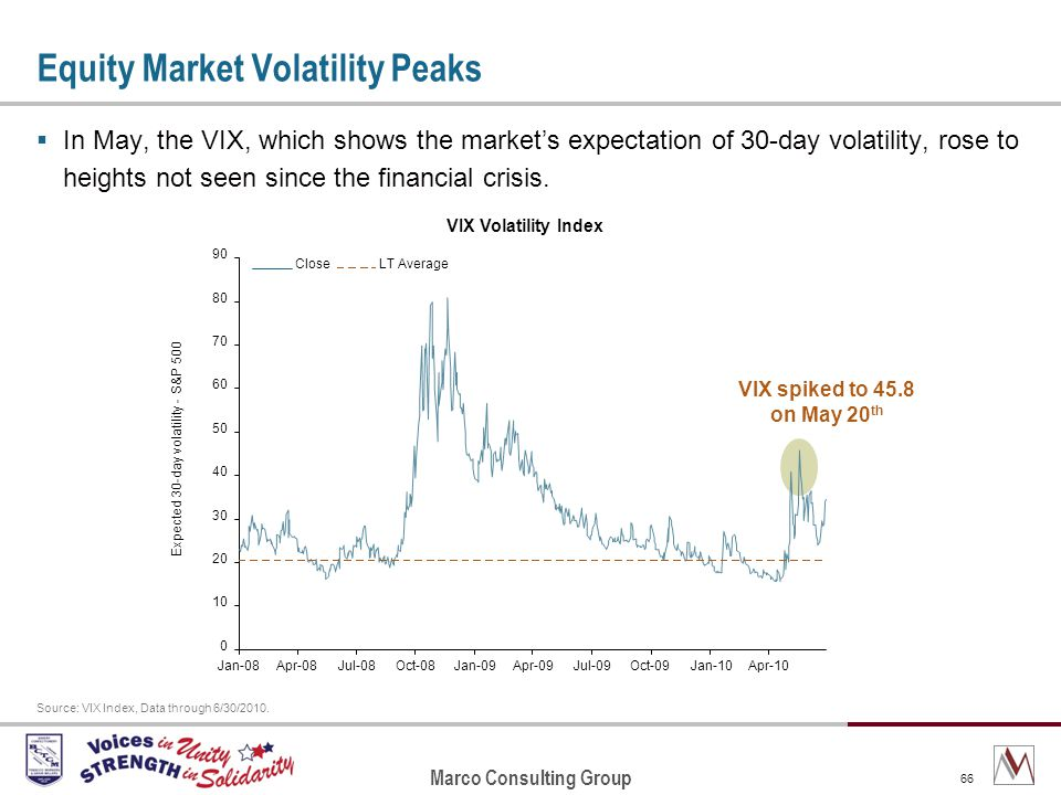 Marco Consulting Group 66 Equity Market Volatility Peaks In May, the VIX, which shows the markets expectation of 30-day volatility, rose to heights not seen since the financial crisis.