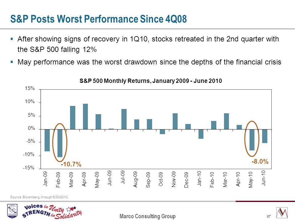 Marco Consulting Group 67 S&P Posts Worst Performance Since 4Q08 After showing signs of recovery in 1Q10, stocks retreated in the 2nd quarter with the S&P 500 falling 12% May performance was the worst drawdown since the depths of the financial crisis Source: Bloomberg, through 6/30/2010.