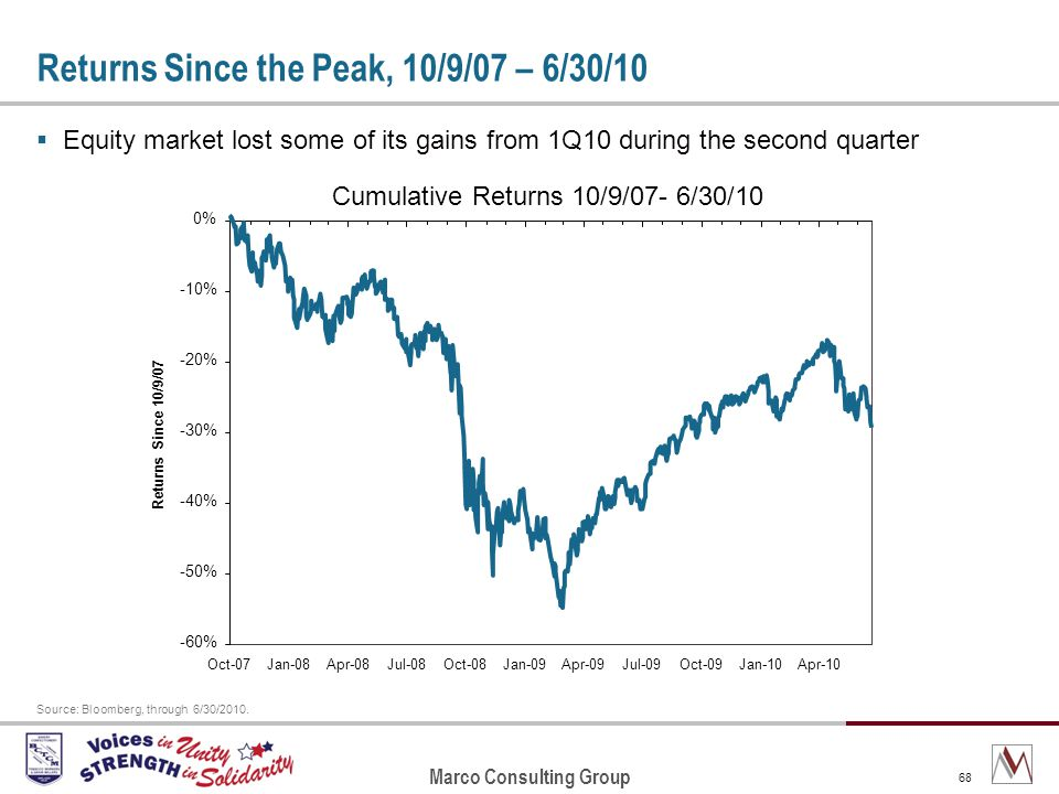 Marco Consulting Group 68 Returns Since the Peak, 10/9/07 – 6/30/10 Equity market lost some of its gains from 1Q10 during the second quarter Source: Bloomberg, through 6/30/2010.