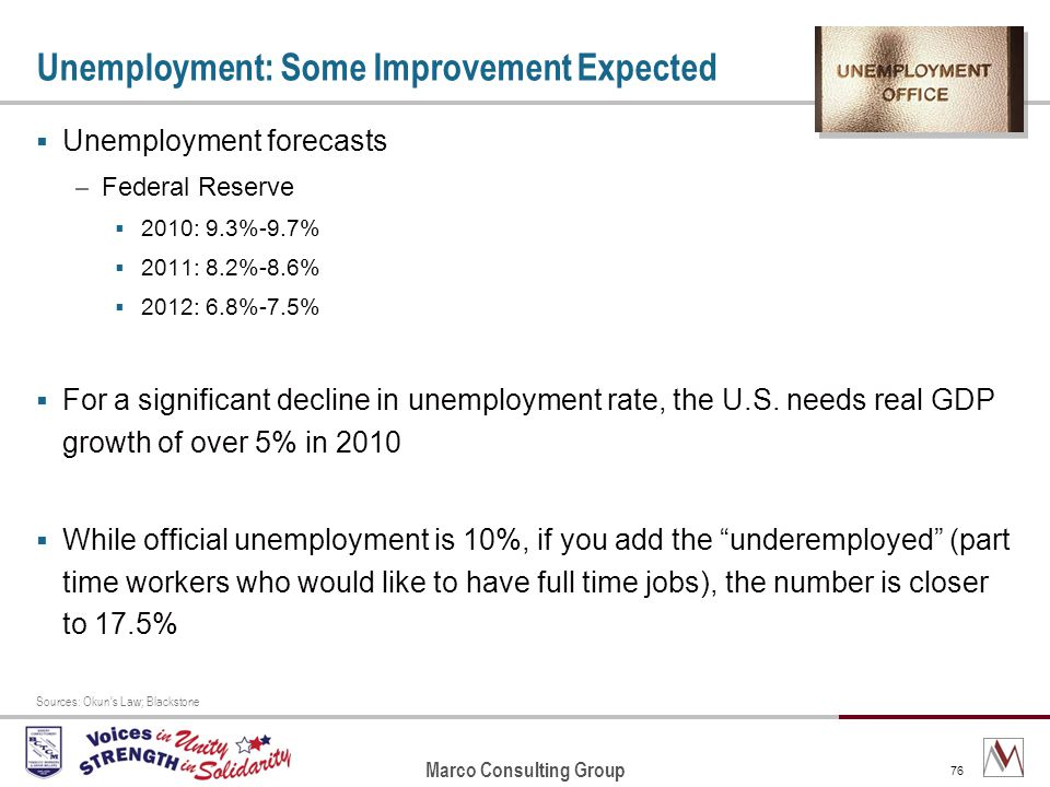 Marco Consulting Group 76 Unemployment: Some Improvement Expected Unemployment forecasts – Federal Reserve 2010: 9.3%-9.7% 2011: 8.2%-8.6% 2012: 6.8%-7.5% For a significant decline in unemployment rate, the U.S.