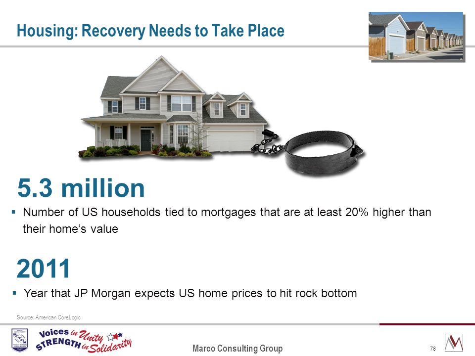 Marco Consulting Group 78 Housing: Recovery Needs to Take Place 5.3 million Number of US households tied to mortgages that are at least 20% higher than their homes value Source: American CoreLogic 2011 Year that JP Morgan expects US home prices to hit rock bottom