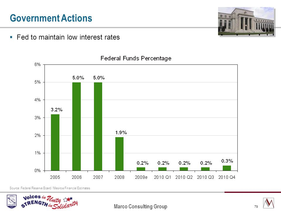 Marco Consulting Group 79 Government Actions Fed to maintain low interest rates Source: Federal Reserve Board / Mesirow Financial Estimates