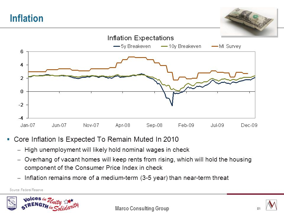 Marco Consulting Group 81 Inflation Core Inflation Is Expected To Remain Muted In 2010 – High unemployment will likely hold nominal wages in check – Overhang of vacant homes will keep rents from rising, which will hold the housing component of the Consumer Price Index in check – Inflation remains more of a medium-term (3-5 year) than near-term threat Source: Federal Reserve