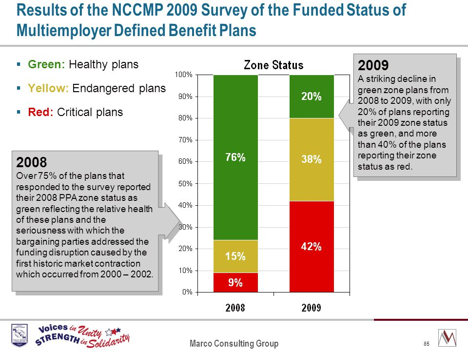 Marco Consulting Group 85 Results of the NCCMP 2009 Survey of the Funded Status of Multiemployer Defined Benefit Plans Green: Healthy plans Yellow: Endangered plans Red: Critical plans 2008 Over 75% of the plans that responded to the survey reported their 2008 PPA zone status as green reflecting the relative health of these plans and the seriousness with which the bargaining parties addressed the funding disruption caused by the first historic market contraction which occurred from 2000 – 2002.