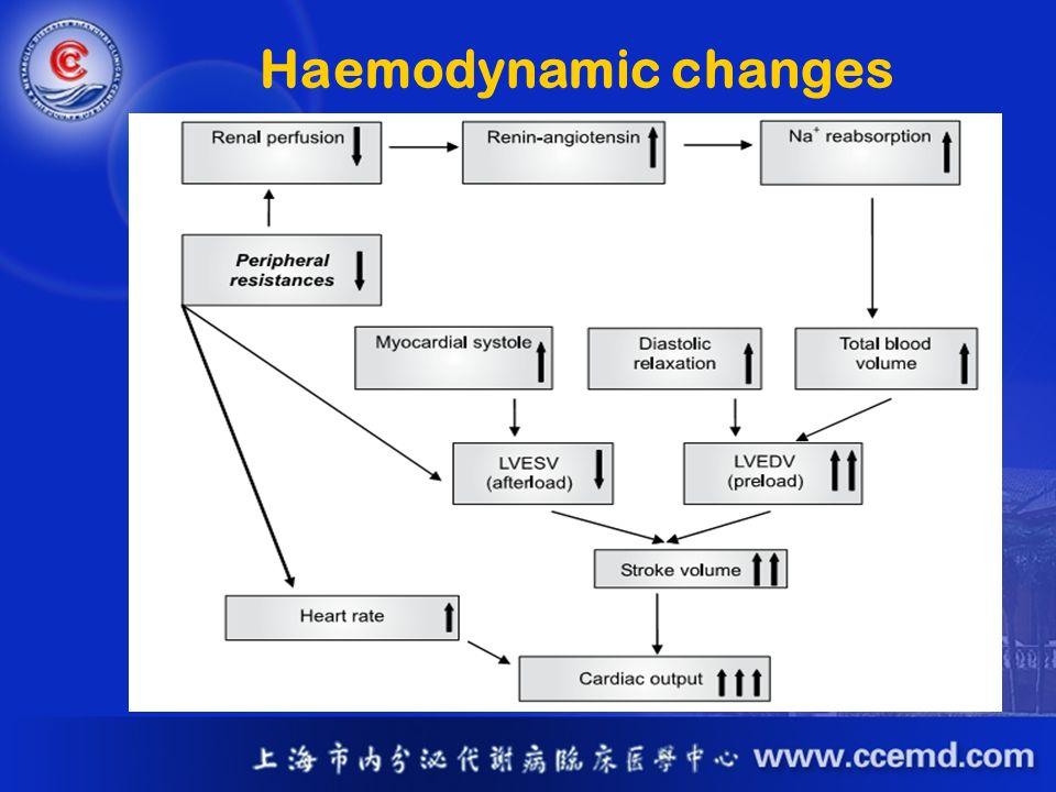 Haemodynamic changes