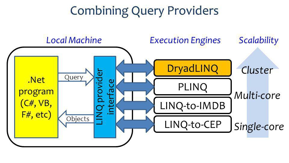 PLINQ Local Machine.Net program (C#, VB, F#, etc) Execution Engines Query Objects LINQ-to-IMDB DryadLINQ LINQ-to-CEP LINQ provider interface Scalability Single-core Multi-core Cluster