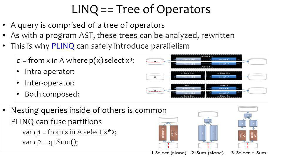 LINQ == Tree of Operators A query is comprised of a tree of operators As with a program AST, these trees can be analyzed, rewritten This is why PLINQ can safely introduce parallelism q = from x in A where p(x) select x 3 ; Intra-operator: Inter-operator: Both composed: Nesting queries inside of others is common PLINQ can fuse partitions var q1 = from x in A select x*2; var q2 = q1.Sum();
