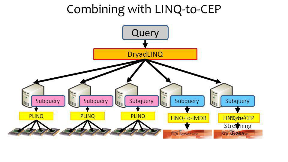 Combining with LINQ-to-CEP DryadLINQ Subquery Query LINQ-to-IMDB Subquery LINQ-to-CEP Live Streaming Data