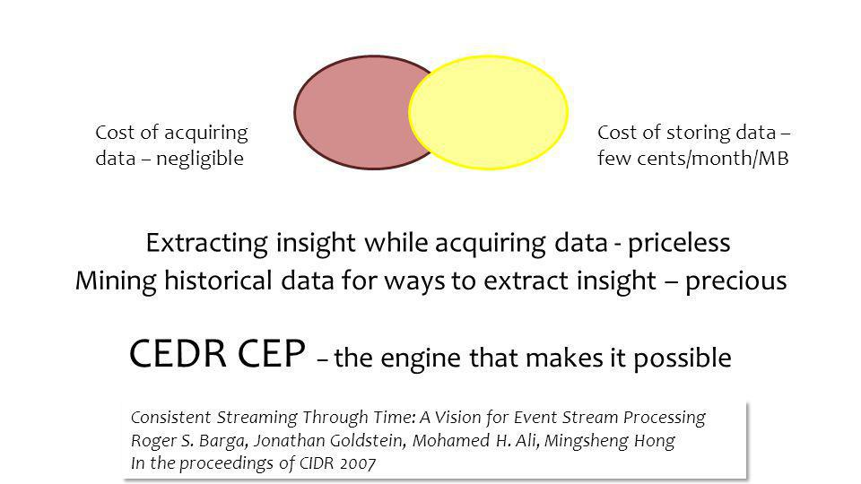 Cost of storing data – few cents/month/MB Cost of acquiring data – negligible Extracting insight while acquiring data - priceless Mining historical data for ways to extract insight – precious CEDR CEP – the engine that makes it possible Consistent Streaming Through Time: A Vision for Event Stream Processing Roger S.