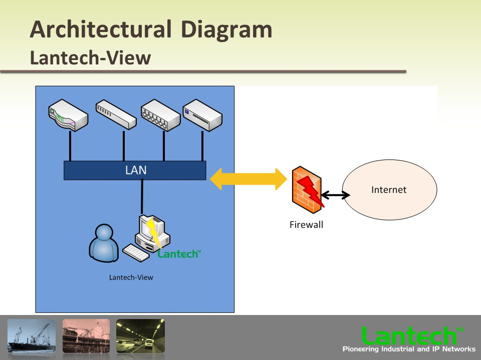 Lantech Pioneering Industrial and IP Networks TM Architectural Diagram Lantech-View
