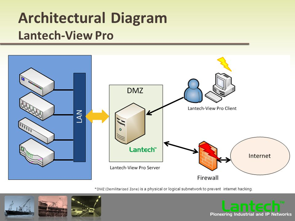 Lantech Pioneering Industrial and IP Networks TM Architectural Diagram Lantech-View Pro *DMZ (Demilitarized Zone) is a physical or logical subnetwork to prevent internet hacking.