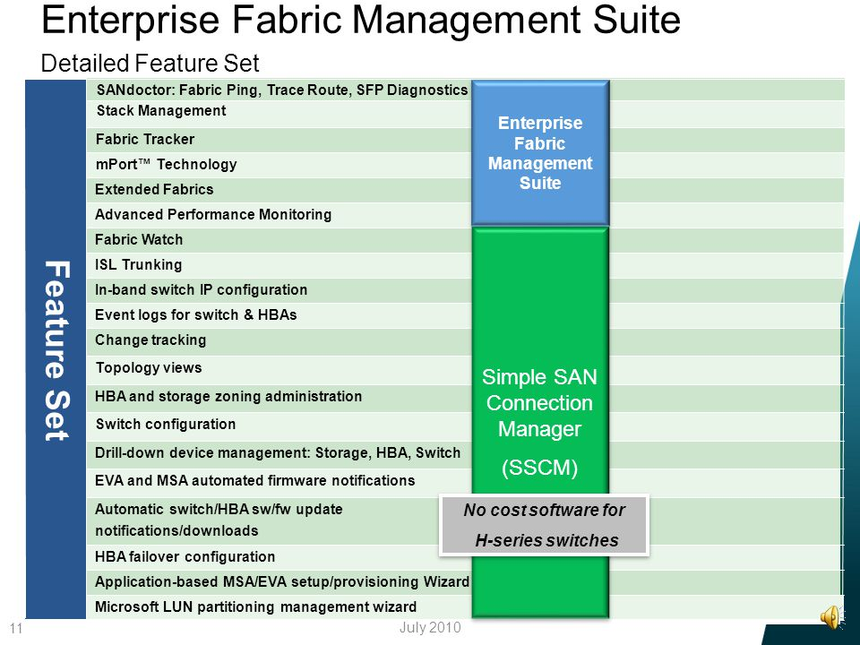 HP StorageWorks Enterprise Fabric Management Suite 10 HP StorageWorks Enterprise Fabric Management Suite (EFMS) provides enterprise class SAN tools fo