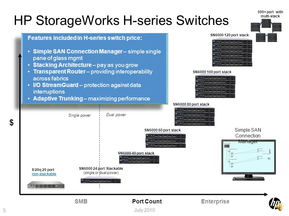 HP StorageWorks SN6000 Stackable 8Gb 12-port Single Power Fibre Channel Switch 4
