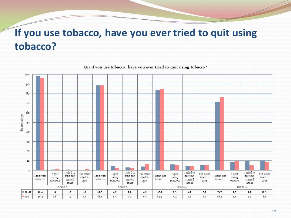 If you use tobacco, have you ever tried to quit using tobacco 10