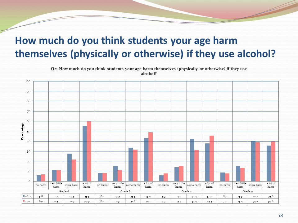 How much do you think students your age harm themselves (physically or otherwise) if they use alcohol.