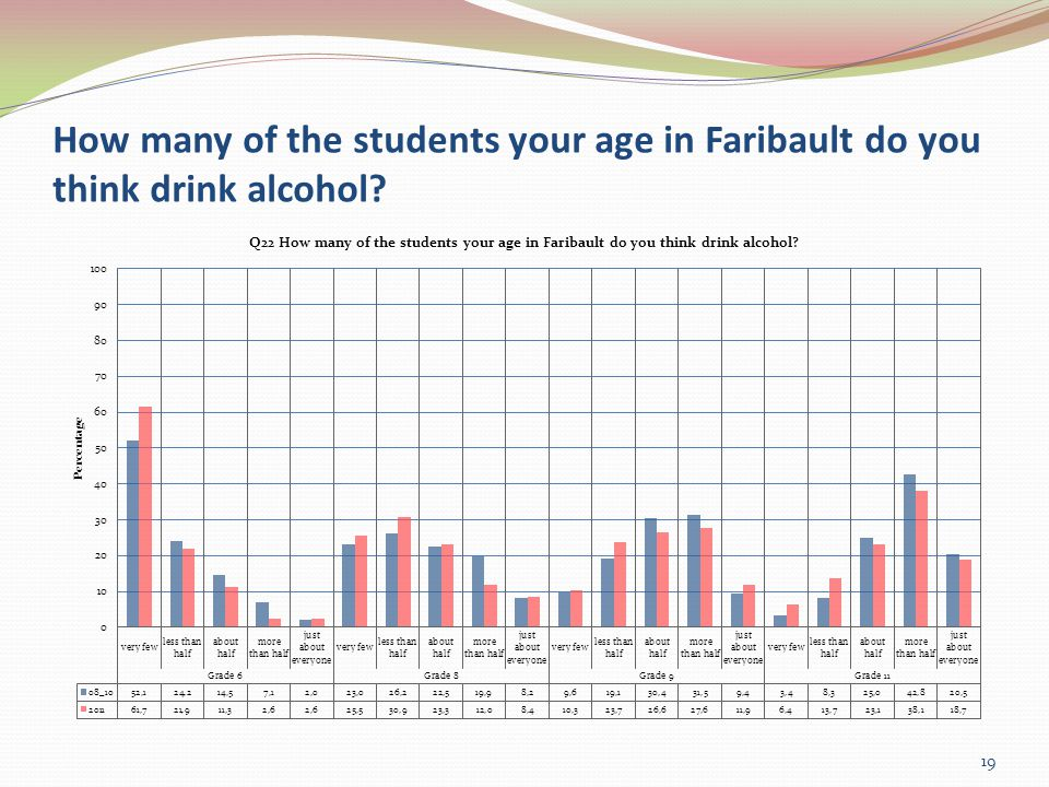 How many of the students your age in Faribault do you think drink alcohol 19