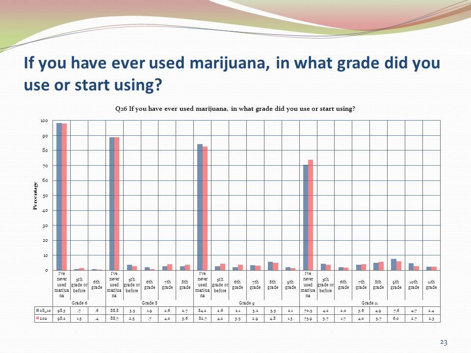 If you have ever used marijuana, in what grade did you use or start using 23