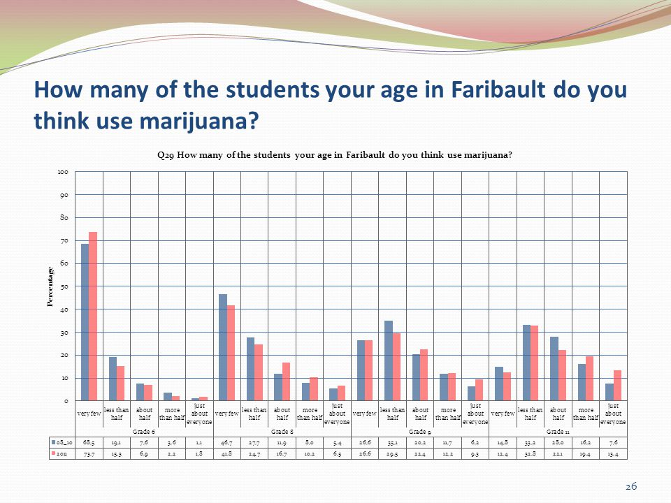 How many of the students your age in Faribault do you think use marijuana 26