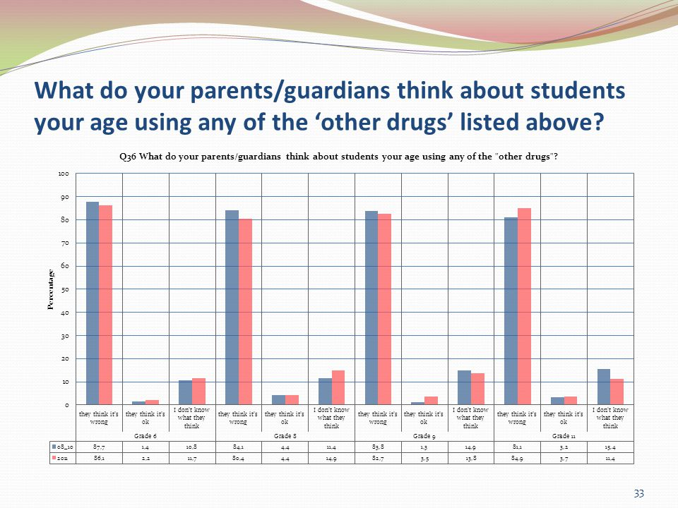 What do your parents/guardians think about students your age using any of the other drugs listed above.
