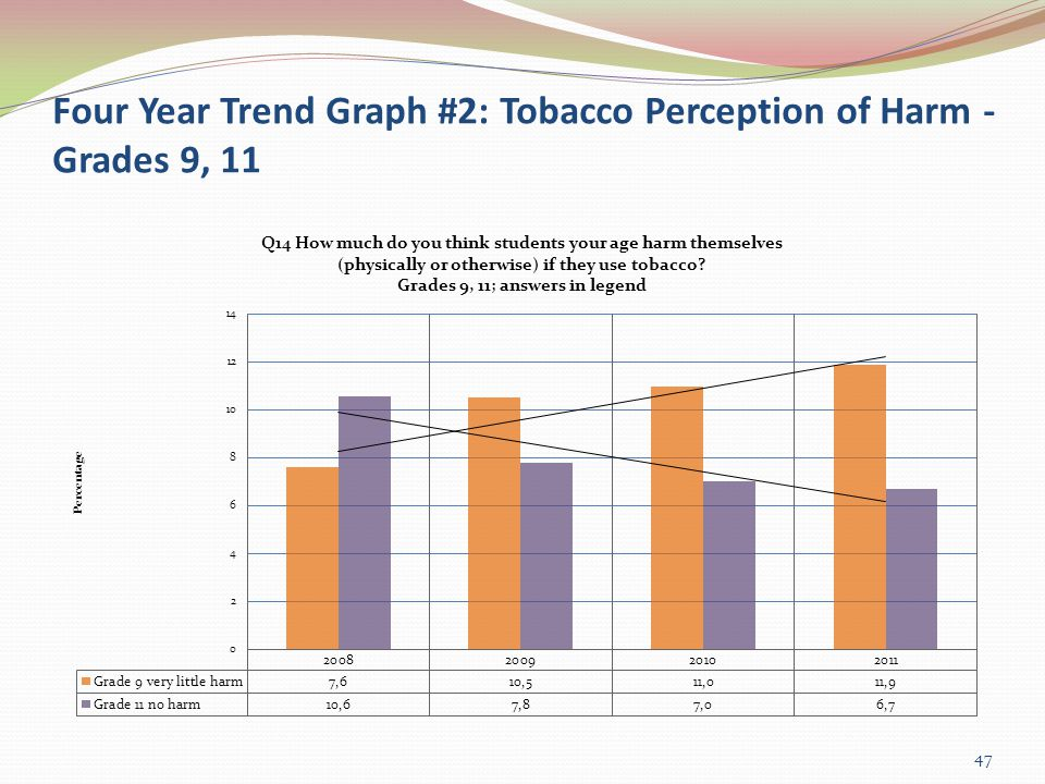Four Year Trend Graph #2: Tobacco Perception of Harm - Grades 9, 11 47