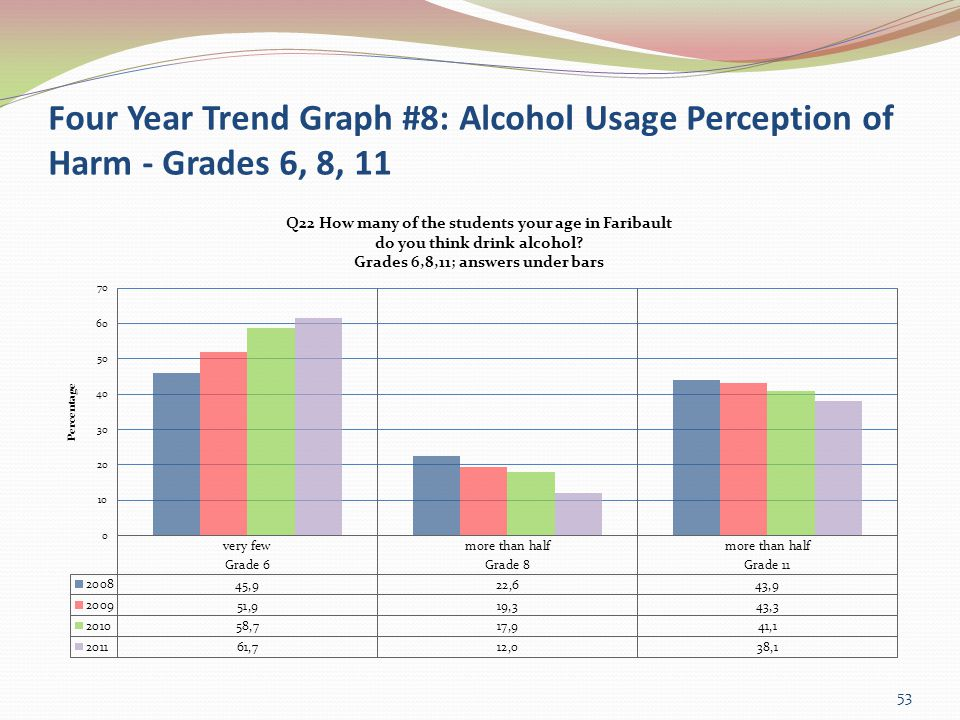 Four Year Trend Graph #8: Alcohol Usage Perception of Harm - Grades 6, 8, 11 53