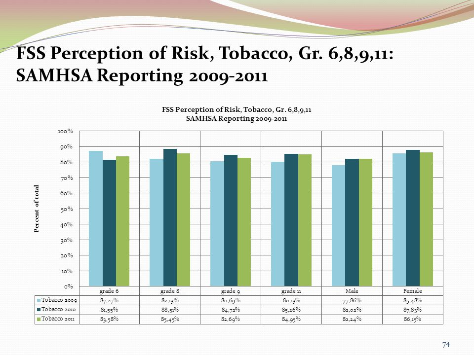 FSS Perception of Risk, Tobacco, Gr. 6,8,9,11: SAMHSA Reporting 2009-2011 74