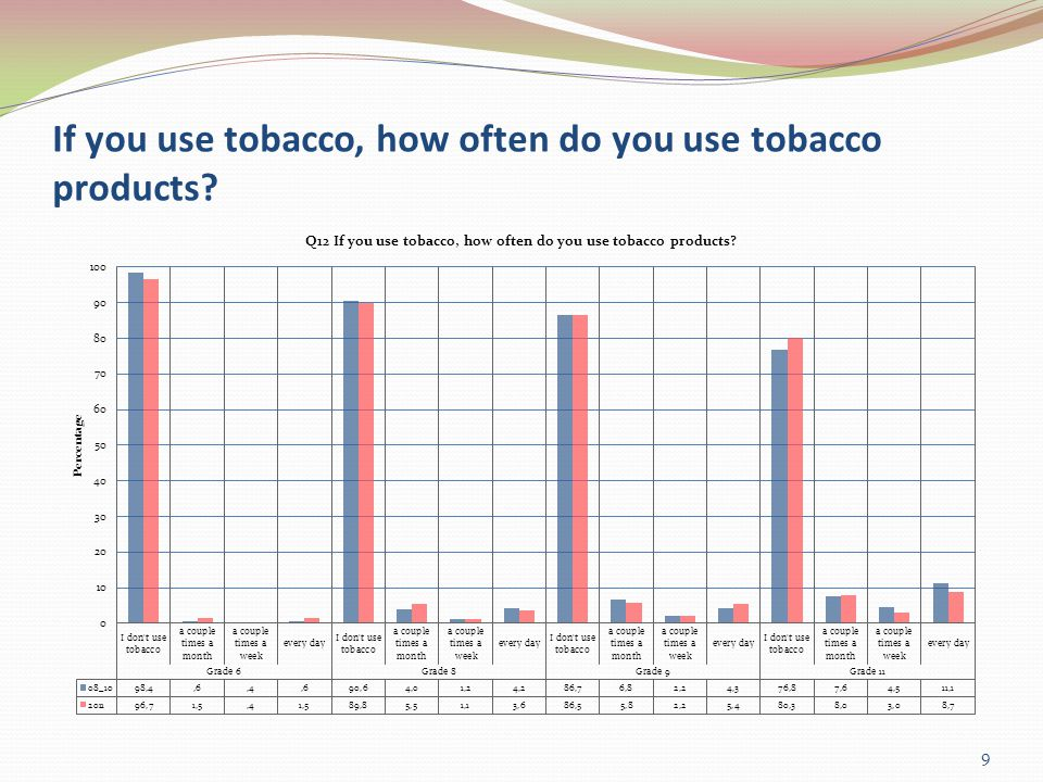 If you use tobacco, how often do you use tobacco products 9