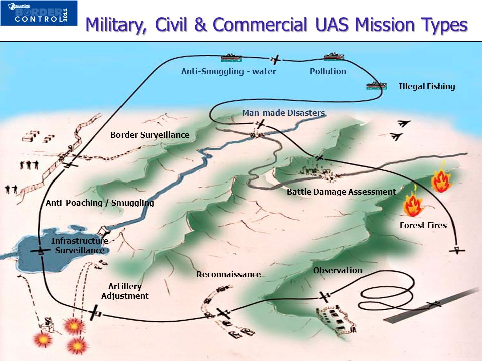 Military, Civil & Commercial UAS Mission Types Military, Civil & Commercial UAS Mission Types Border Surveillance Forest Fires Artillery Adjustment Re