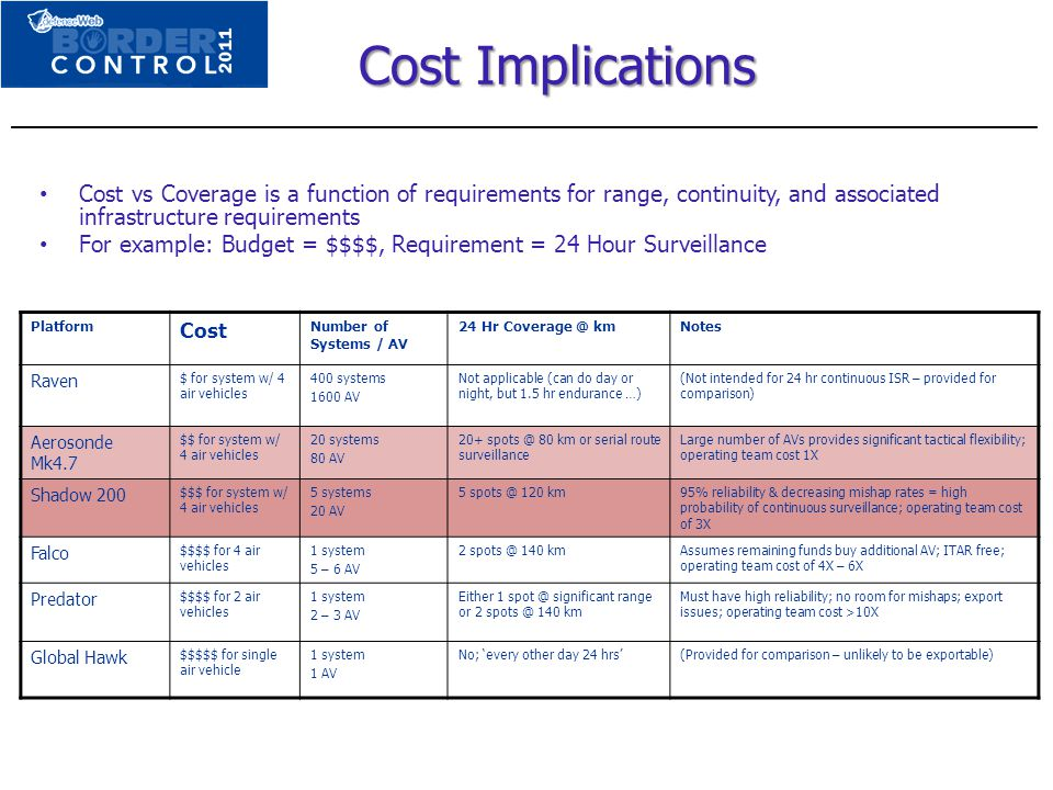 Cost Implications Cost vs Coverage is a function of requirements for range, continuity, and associated infrastructure requirements For example: Budget