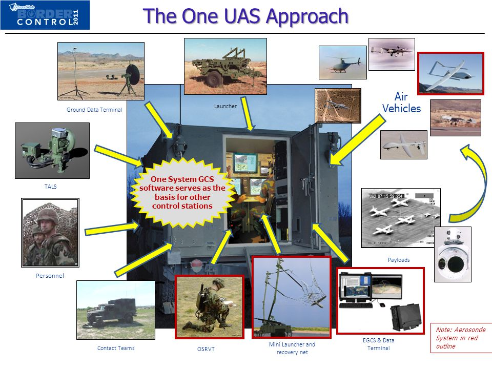 The One UAS Approach EGCS & Data Terminal Contact Teams Ground Data Terminal TALS Air Vehicles Launcher Payloads One System GCS software serves as the