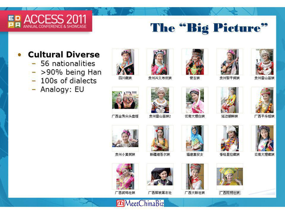 The Big Picture Cultural DiverseCultural Diverse –56 nationalities –>90% being Han –100s of dialects –Analogy: EU