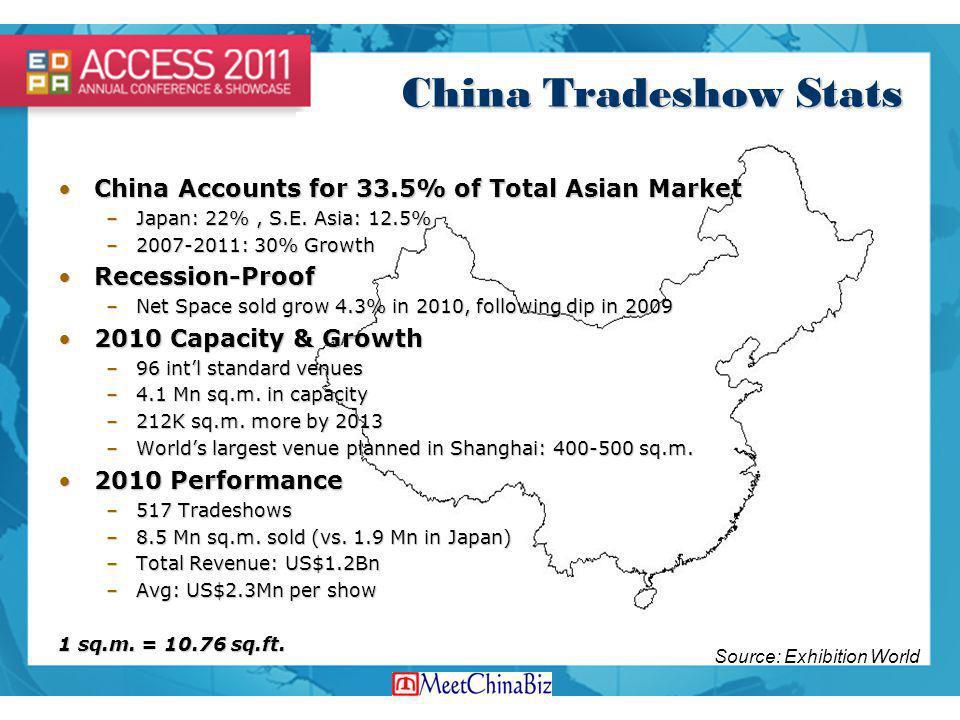 China Tradeshow Stats China Accounts for 33.5% of Total Asian MarketChina Accounts for 33.5% of Total Asian Market –Japan: 22%, S.E. Asia: 12.5% –2007