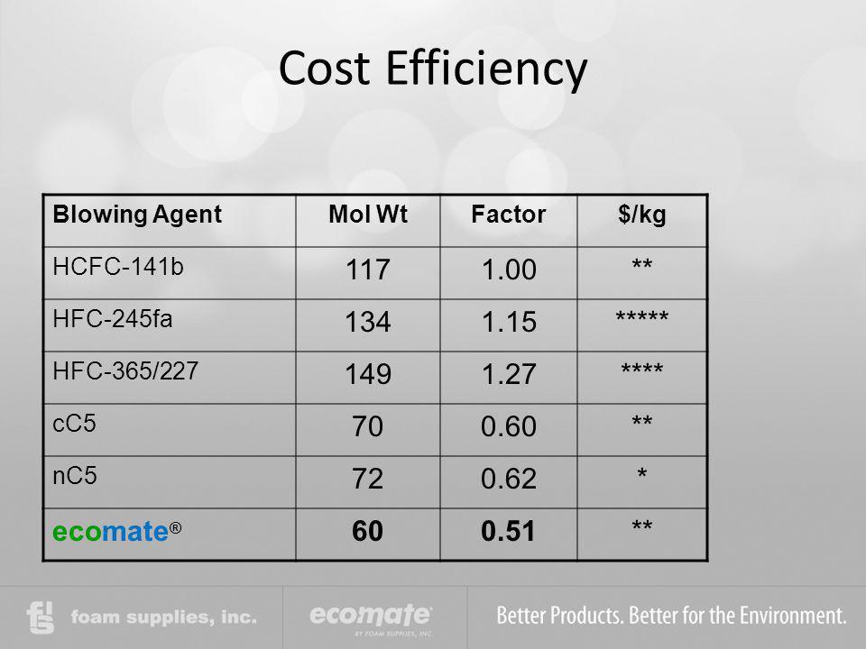 Cost Efficiency Blowing AgentMol WtFactor$/kg HCFC-141b 1171.00** HFC-245fa 1341.15***** HFC-365/227 1491.27**** cC5 700.60** nC5 720.62* ecomate ® 60