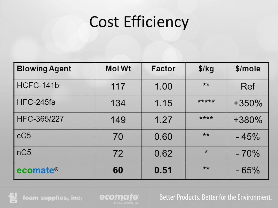 Cost Efficiency Blowing AgentMol WtFactor$/kg$/mole HCFC-141b 1171.00**Ref HFC-245fa 1341.15*****+350% HFC-365/227 1491.27****+380% cC5 700.60**- 45%