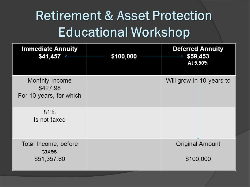 Retirement & Asset Protection Educational Workshop Immediate Annuity $41,457$100,000 Deferred Annuity $58,453 At 5.50% Monthly Income $427.98 For 10 years, for which Will grow in 10 years to 81% Is not taxed Total Income, before taxes $51,357.60 Original Amount $100,000