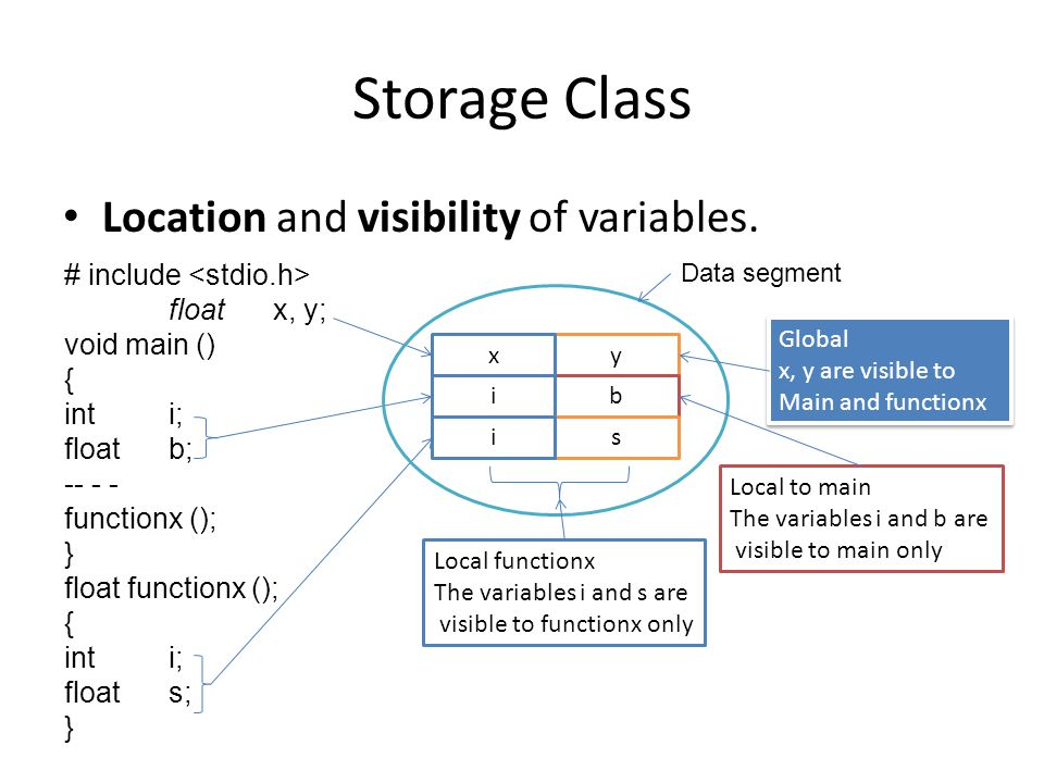 Storage Class Location and visibility of variables.