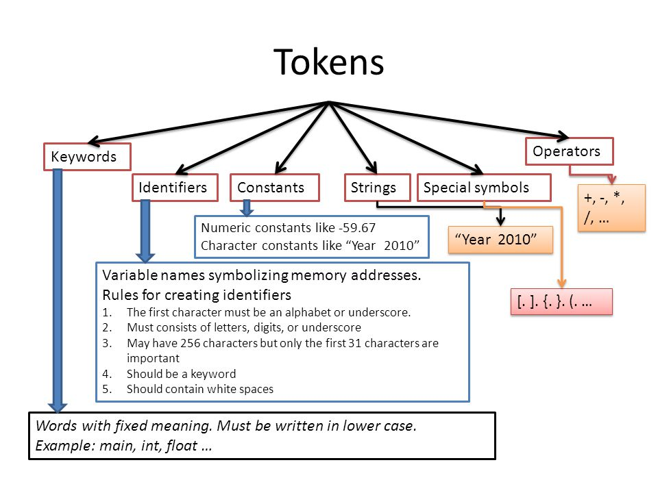 Tokens Keywords ConstantsStrings Operators IdentifiersSpecial symbols Words with fixed meaning.