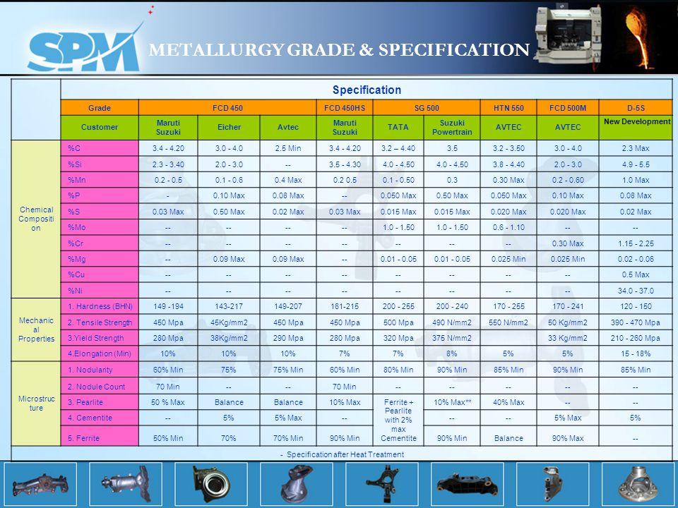METALLURGY GRADE & SPECIFICATION Specification GradeFCD 450FCD 450HSSG 500HTN 550FCD 500MD-5S Customer Maruti Suzuki EicherAvtec Maruti Suzuki TATA Suzuki Powertrain AVTEC Chemical Compositi on %C3.4 - 4.203.0 - 4.02.5 Min3.4 - 4.203.2 – 4.403.53.2 - 3.503.0 - 4.02.3 Max %Si2.3 - 3.402.0 - 3.0--3.5 - 4.304.0 - 4.50 3.8 - 4.402.0 - 3.04.9 - 5.5 %Mn0.2 - 0.50.1 - 0.60.4 Max0.2 0.50.1 - 0.500.30.30 Max0.2 - 0.601.0 Max %P-0.10 Max0.08 Max--0.050 Max0.50 Max0.050 Max0.10 Max0.08 Max %S0.03 Max0.50 Max0.02 Max0.03 Max0.015 Max 0.020 Max 0.02 Max %Mo-- 1.0 - 1.50 0.6 - 1.10-- %Cr-- 0.30 Max1.15 - 2.25 %Mg--0.09 Max --0.01 - 0.05 0.025 Min 0.02 - 0.06 %Cu-- 0.5 Max %Ni-- 34.0 - 37.0 Mechanic al Properties 1.