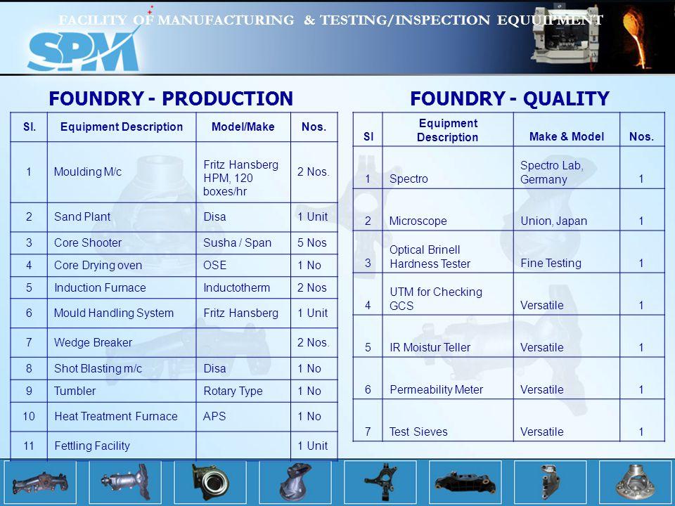 FACILITY OF MANUFACTURING & TESTING/INSPECTION EQUUIPMENT Sl.Equipment DescriptionModel/MakeNos.