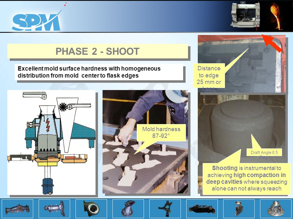 Shooting is instrumental to achieving high compaction in deep cavities where squeezing alone can not always reach Mold hardness 87-92° Excellent mold surface hardness with homogeneous distribution from mold center to flask edges PHASE 2 - SHOOT Distance to edge 25 mm or Less Draft Angle 0.5 Deg.