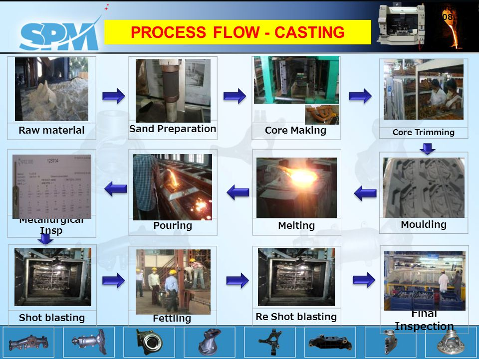 Raw material PROCESS FLOW - CASTING Sand Preparation Core Making Core Trimming Moulding Final Inspection MeltingPouring Metallurgical Insp Re Shot blasting Fettling Shot blasting Engine QC 29.08.12