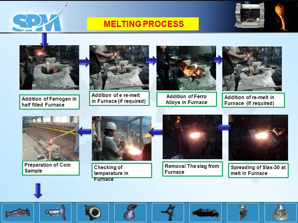 Addition of Ferrogen in half filled Furnace Addition of e re-melt in Furnace (if required) Addition of re-melt in Furnace (If required) Addition of Ferro Alloys in Furnace Spreading of Slax-30 at melt in Furnace Removal The slag from Furnace Checking of temperature in Furnace Preparation of Coin Sample MELTING PROCESS