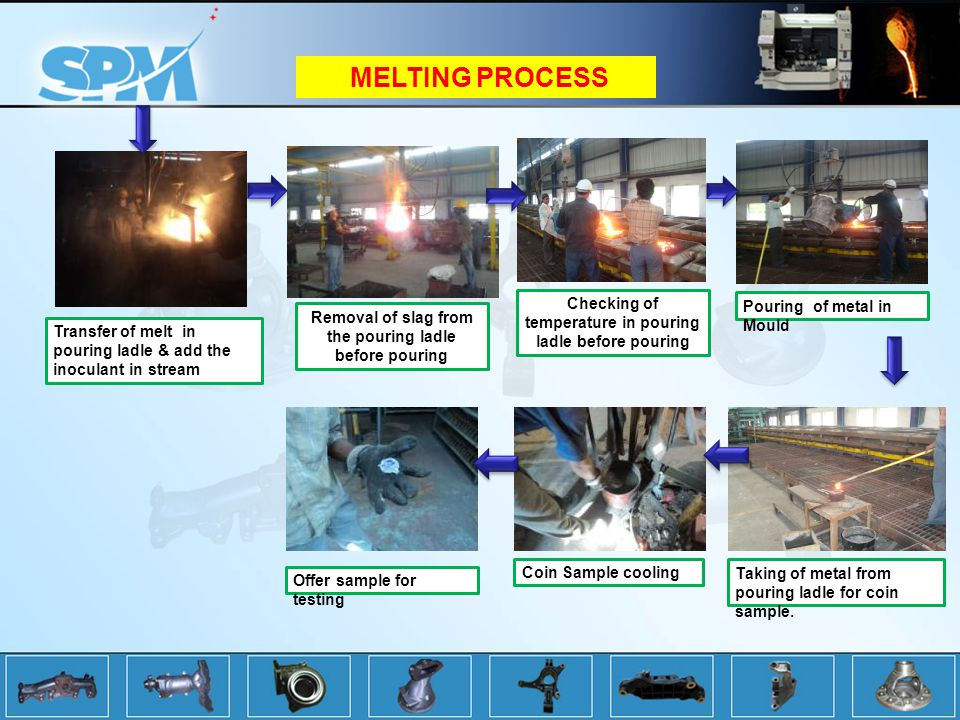 Transfer of melt in pouring ladle & add the inoculant in stream Checking of temperature in pouring ladle before pouring Removal of slag from the pouring ladle before pouring Taking of metal from pouring ladle for coin sample.