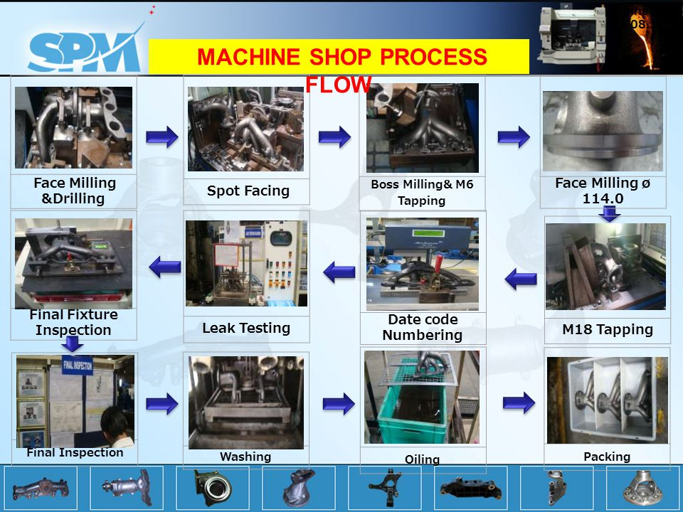 Face Milling &Drilling Spot Facing Boss Milling& M6 Tapping Face Milling ø 114.0 M18 Tapping Packing Date code Numbering Leak Testing Final Fixture Inspection Oiling Washing Final Inspection Engine QC 29.08.12 MACHINE SHOP PROCESS FLOW