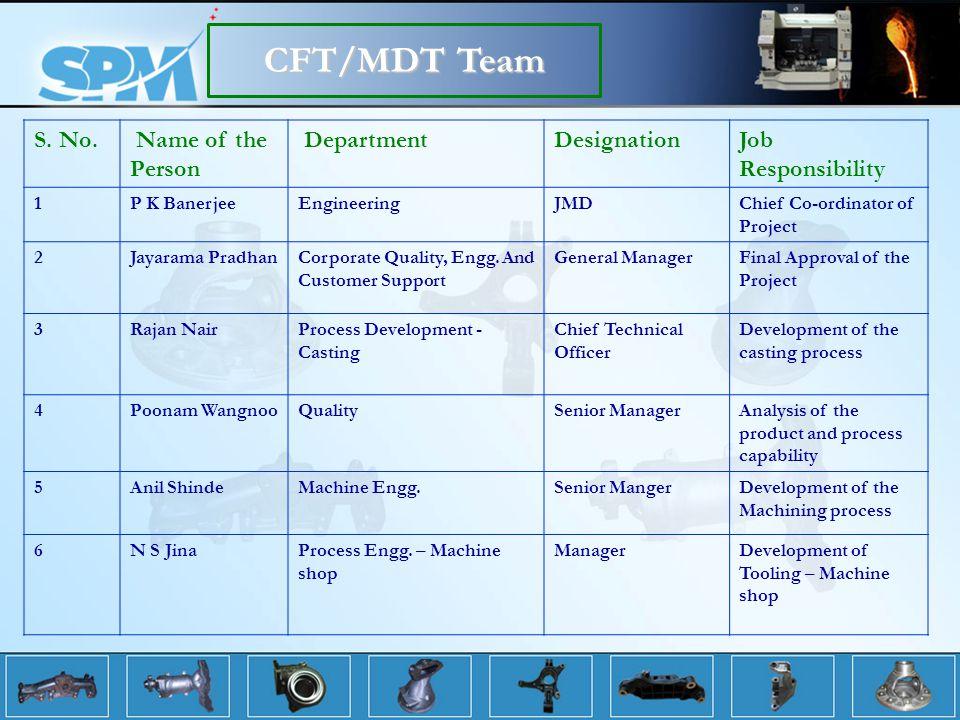 CFT/MDT Team S.No.