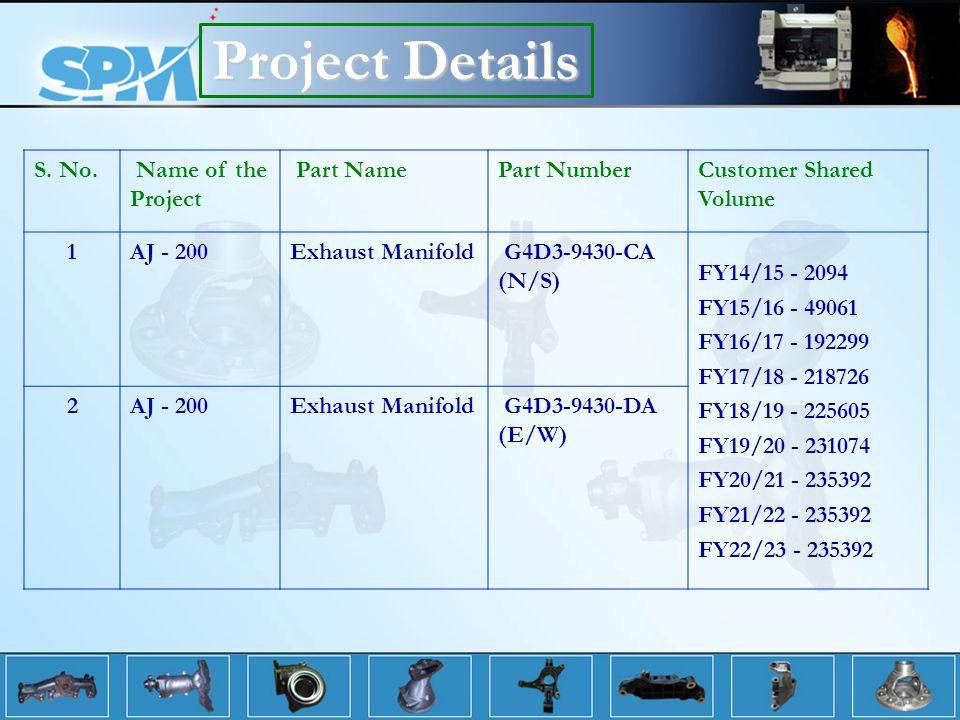Project Details S.No.