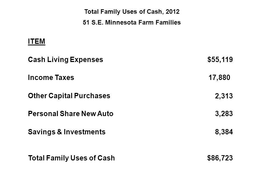 Total Family Uses of Cash, 2012 51 S.E. Minnesota Farm Families ITEM Cash Living Expenses $55,119 Income Taxes 17,880 Other Capital Purchases 2,313 Pe